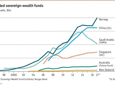 Norway's Sovereign-Wealth Fund Passes The $1 Trillion Mark